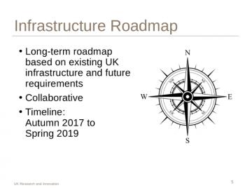UKRI Infrastructure Roadmap Programme